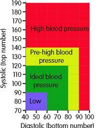 pharmacy bloodpressure chart